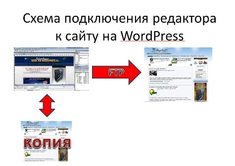 редактор для шаблонов WordPress